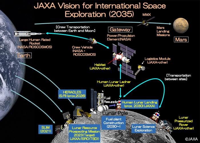 место откуда запускают космические ракеты и аппараты
