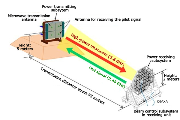 Ground demonstration testing of microwave wireless power transmission |  JAXA | Research and Development Directorate