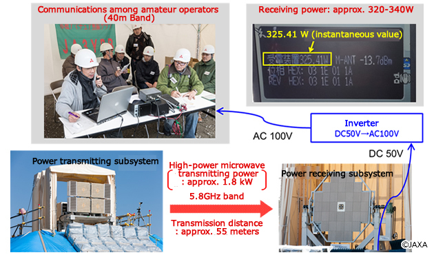Ground demonstration testing of microwave wireless power