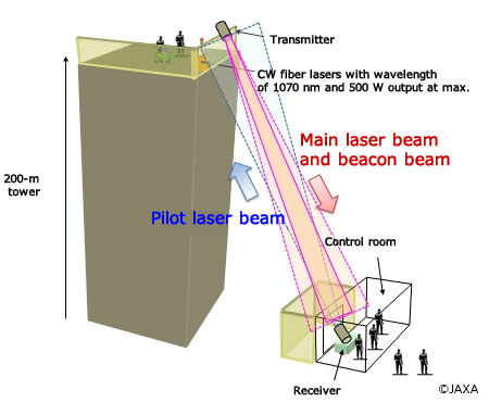 Research on Laser Wireless Power Transmission Technology