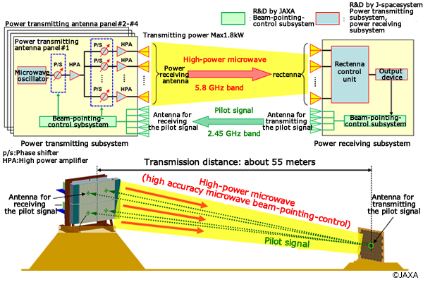 Research on Microwave Wireless Power Transmission Technology | JAXA